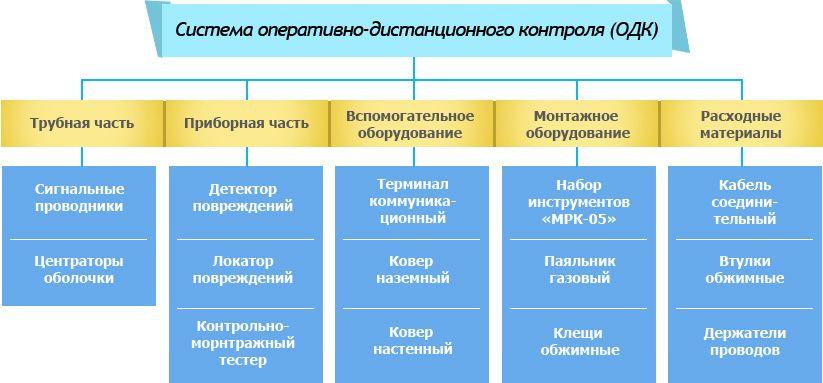 Система оперативного-дистанционного контроля